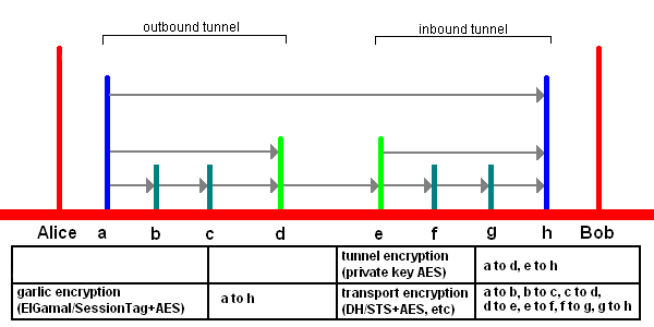 End to end layered encryption